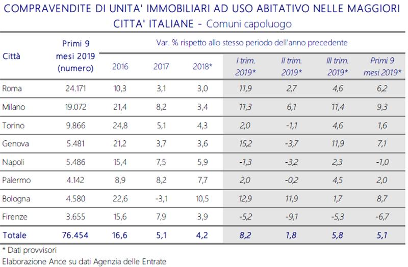 ANCE-COMPRAVENDITE-DI-UNITA'-IMMOBILIARI-AD-USO-ABITATIVO-NELLE-MAGGIORI