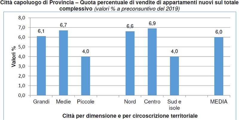 Città-capoluogo-di-Provincia-Quota-percentuale-di-vendite-di-appartamenti-nuovi-sul-totale