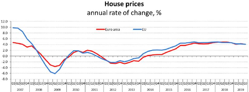 EUROSTAT-andamento-tendenziale-prezzi-abitazioni-nel-terzo-trimestre-2019