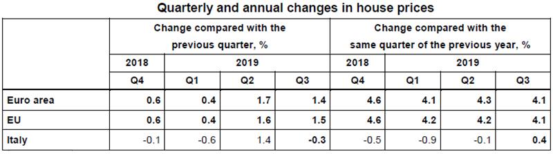 Eurostat-prezzo-abitazioni-terzo-trimenstre-2019