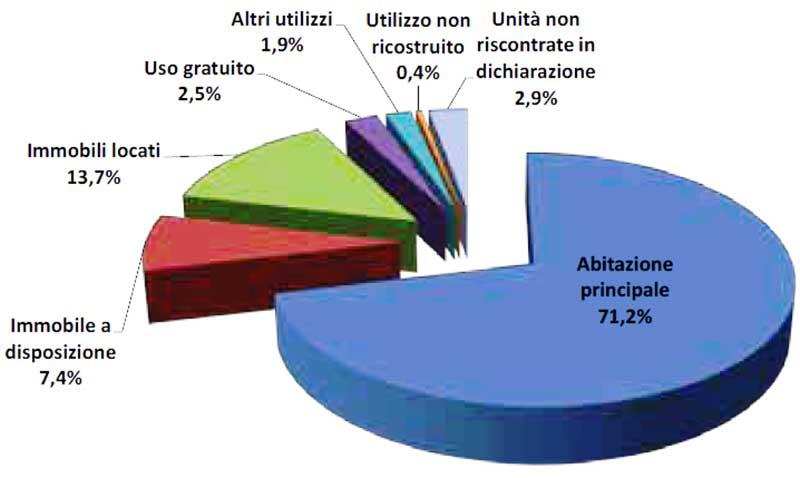 Utilizzo delle abitazioni di proprietà delle persone fisiche a Roma