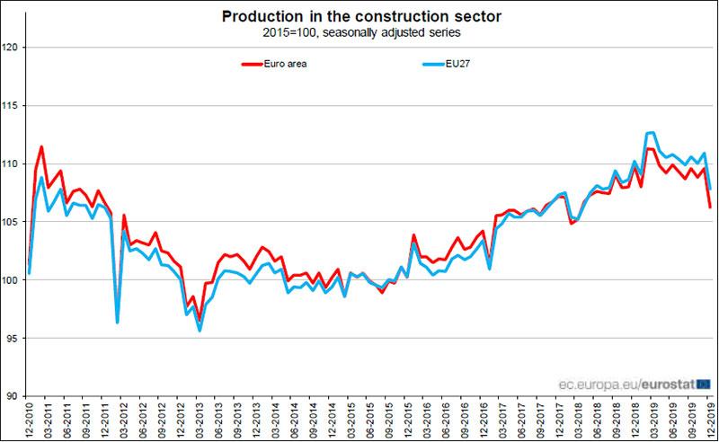 Eurostat-produzione-nelle-costruzioni-tra-il-2010-e-il-2019