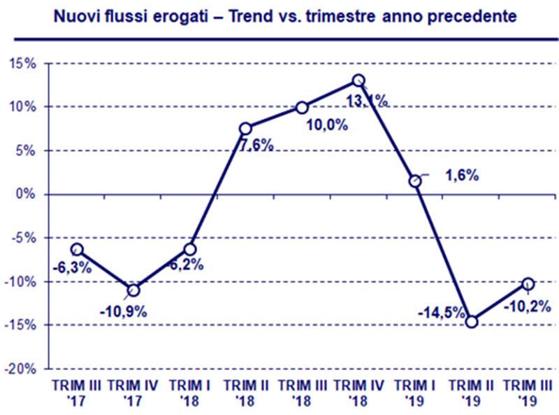 bussola-crif-2019-trend-trimestri-precedenti