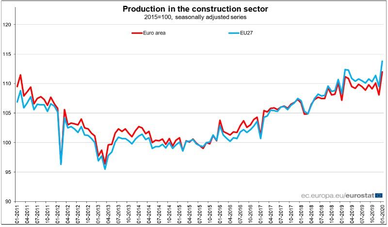 EUROSTAT produzione nelle costruzioni gennaio 2020