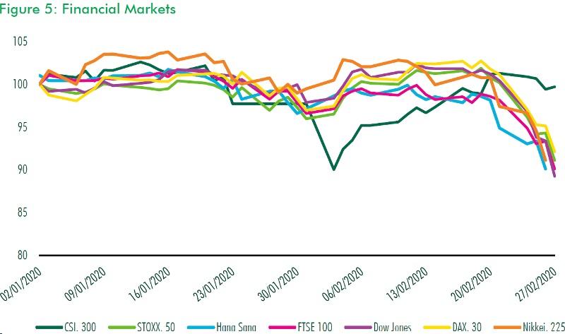 CBRE Financial market