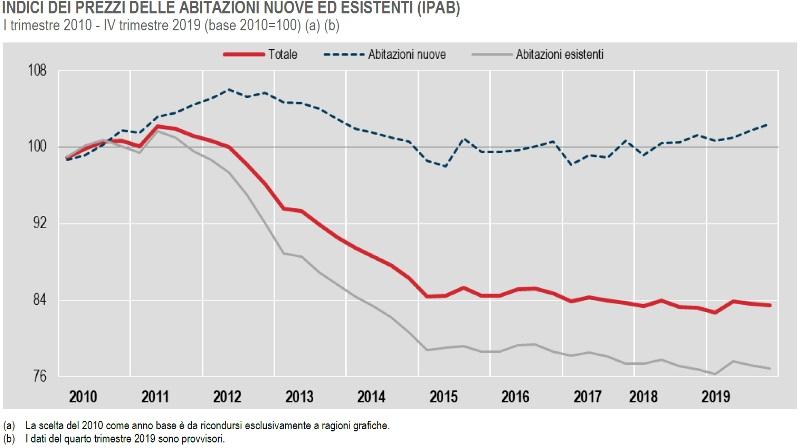 ISTAT INDICI DEI PREZZI DELLE ABITAZIONI NUOVE ED ESISTENTI (IPAB) I trimestre 2010 IV trimestre 2019