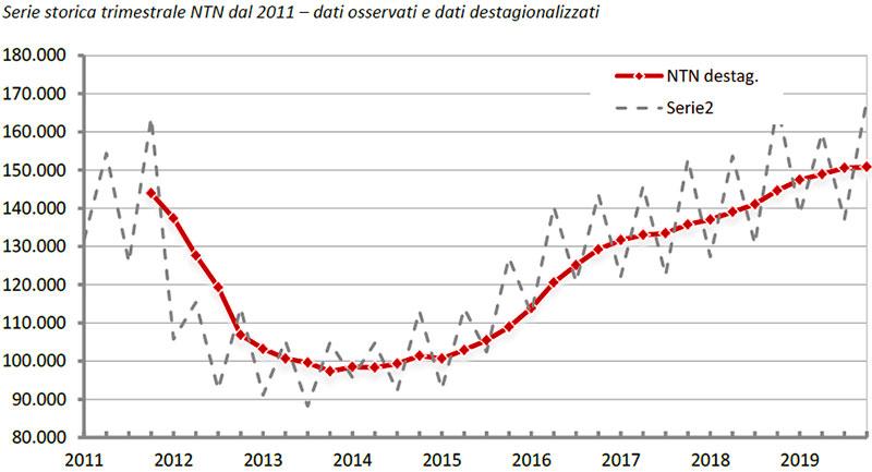 OMI-Serie-storica-trimestrale-NTN-dal-2011-nel-quarto-trimestre-2019